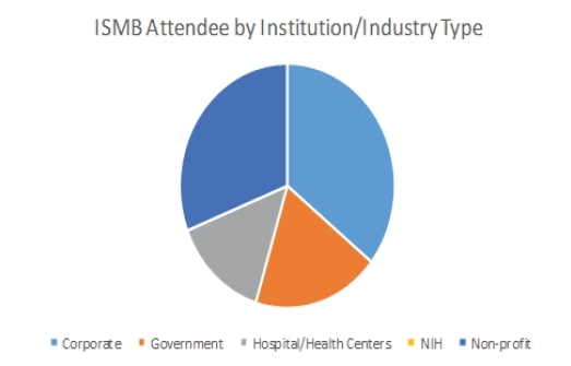 Membership Industry Type